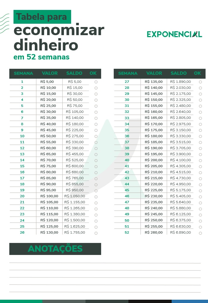 Como economizar dinheiro: tabela com dicas para 52 semanas